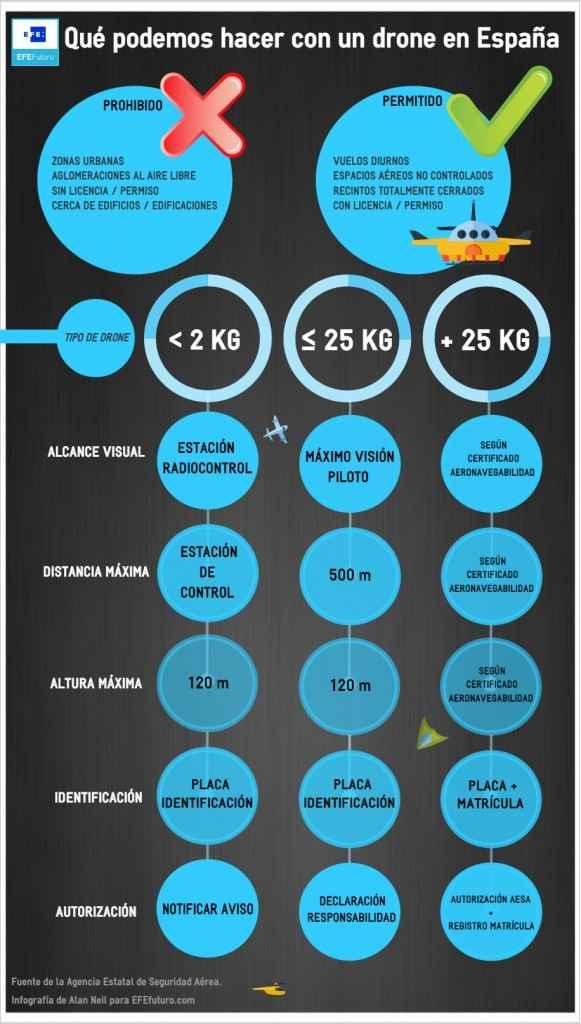 infografía sobre legislación de drones en España
